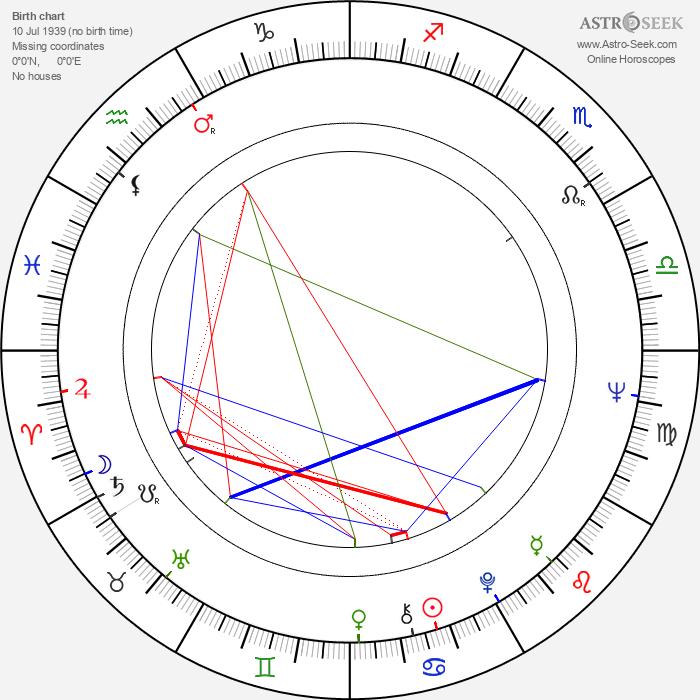 Lawrence Pressman - Astrology Natal Birth Chart
