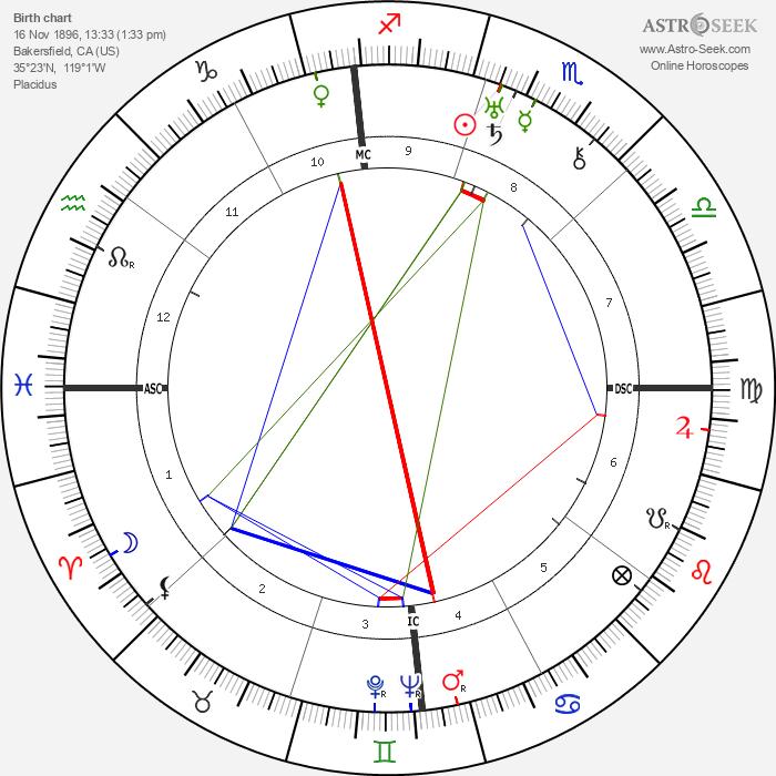 Lawrence Tibbett - Astrology Natal Birth Chart