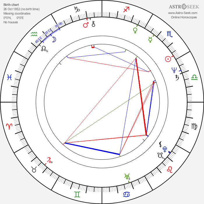 Lazar Ristovski - Astrology Natal Birth Chart