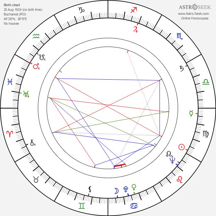Lazar Vrabie - Astrology Natal Birth Chart