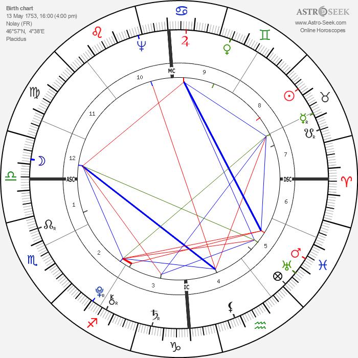 Lazare Carnot - Astrology Natal Birth Chart