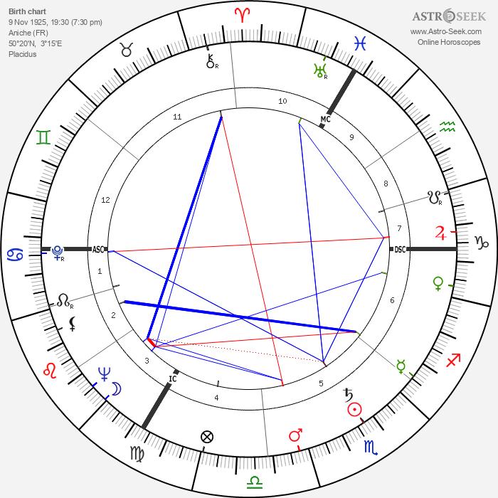 Lazare Gianessi - Astrology Natal Birth Chart