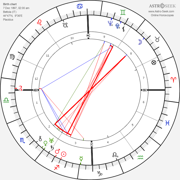 Lazare Ponticelli - Astrology Natal Birth Chart