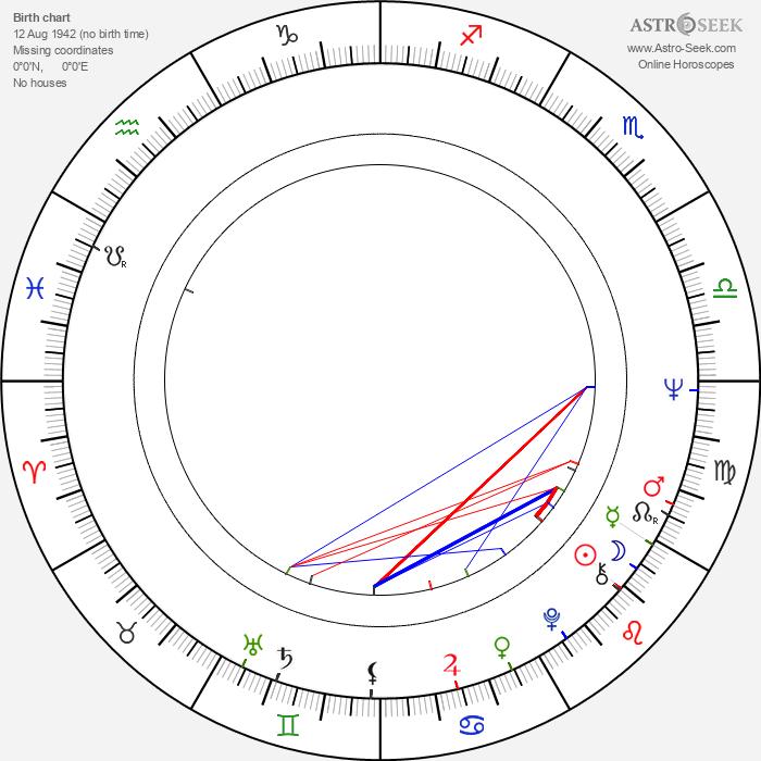 Le Clanché du Rand - Astrology Natal Birth Chart