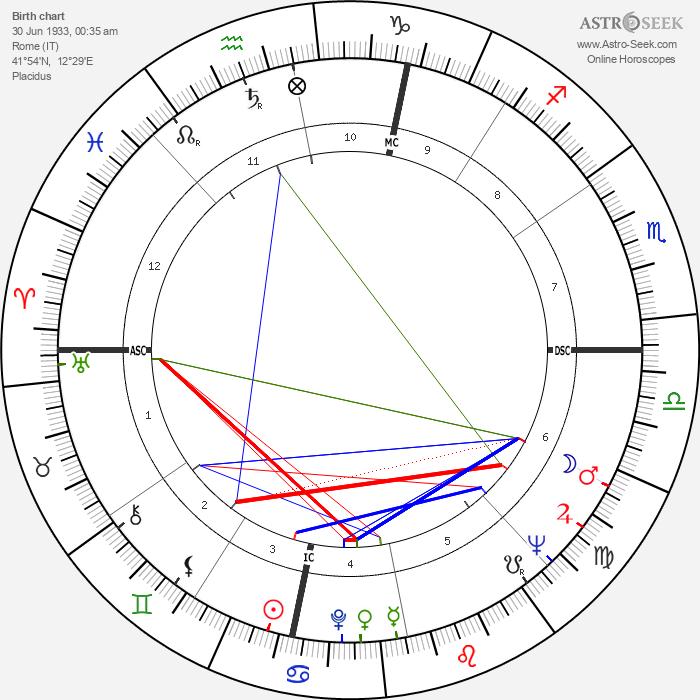 Lea Massari - Astrology Natal Birth Chart