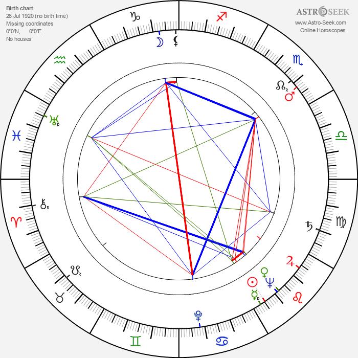 Lea Padovani - Astrology Natal Birth Chart