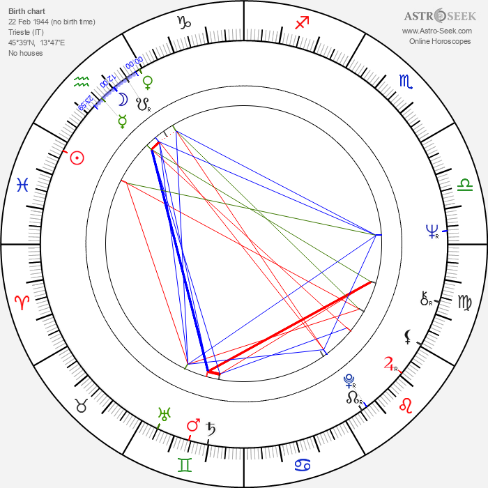Leandro Lucchetti - Astrology Natal Birth Chart