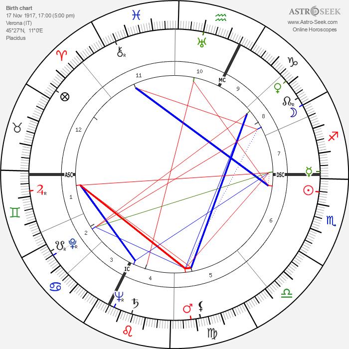 Leandro Remondini - Astrology Natal Birth Chart