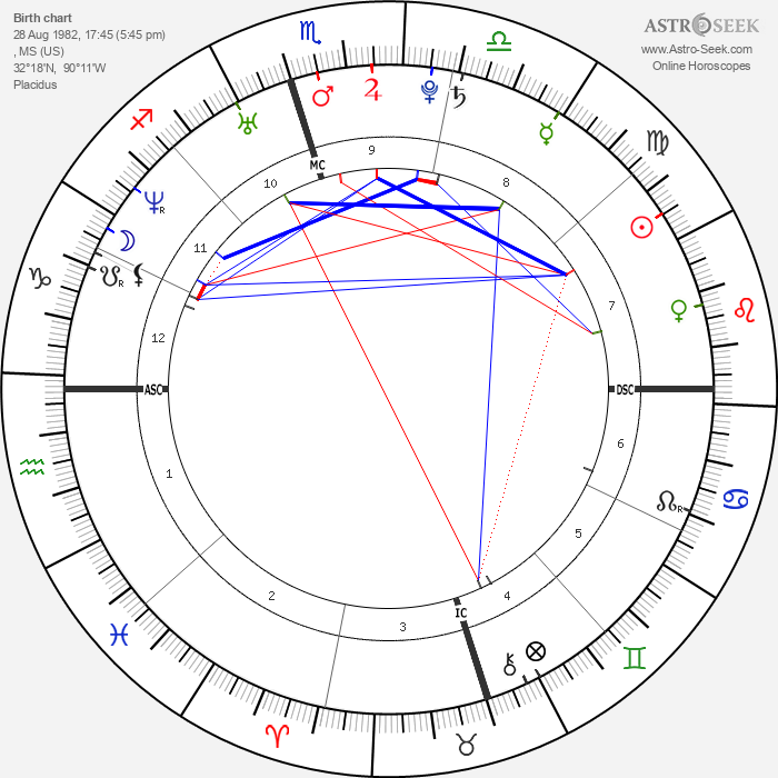 LeAnn Rimes - Astrology Natal Birth Chart