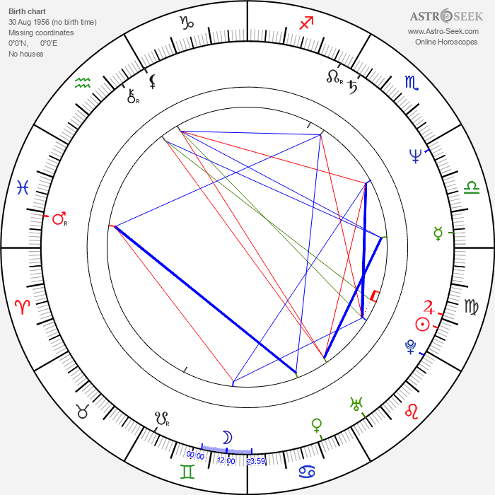 Lech Dyblik - Astrology Natal Birth Chart