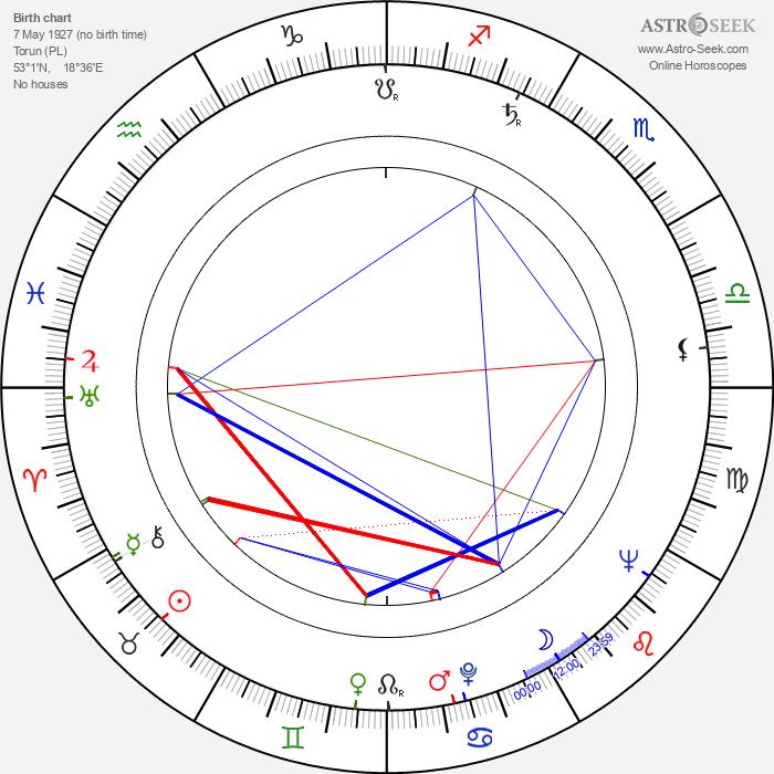 Lech Grzmocinski - Astrology Natal Birth Chart