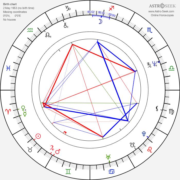 Lech Janerka - Astrology Natal Birth Chart
