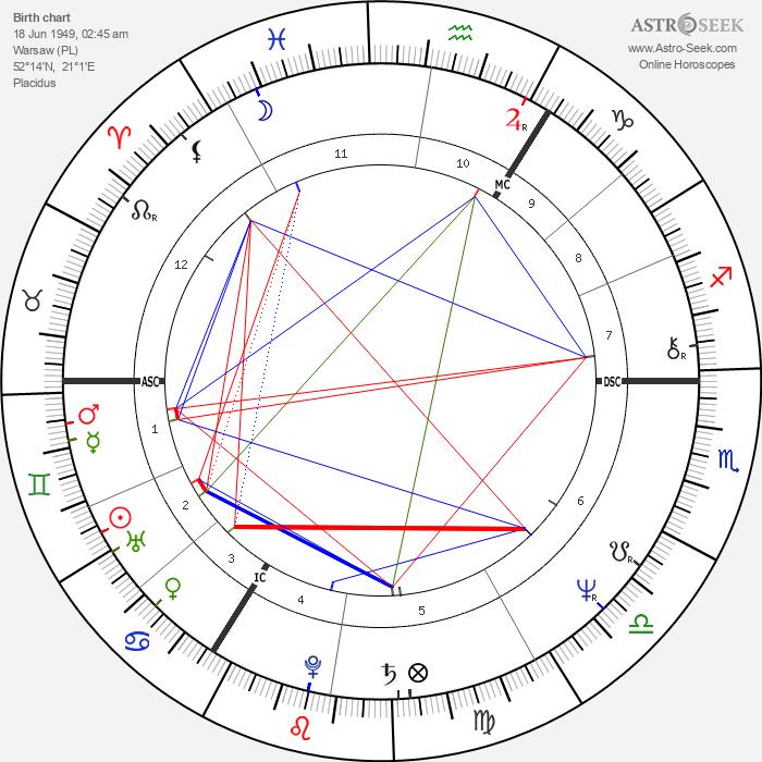 Lech Kaczyński - Astrology Natal Birth Chart
