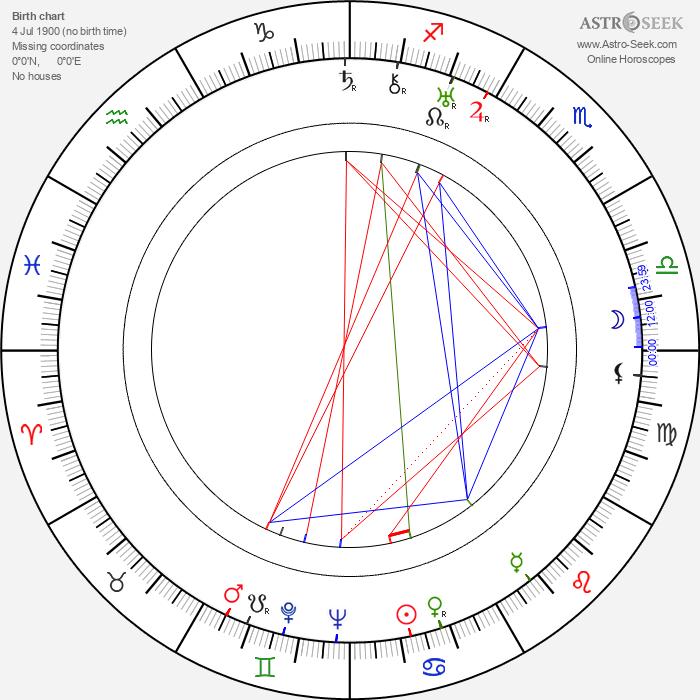 Lech Madalinski - Astrology Natal Birth Chart