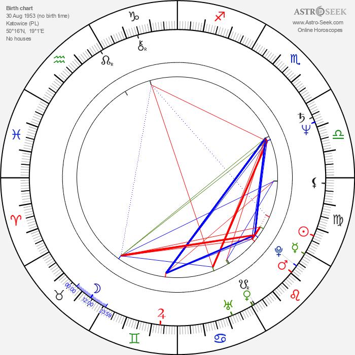 Lech Majewski - Astrology Natal Birth Chart