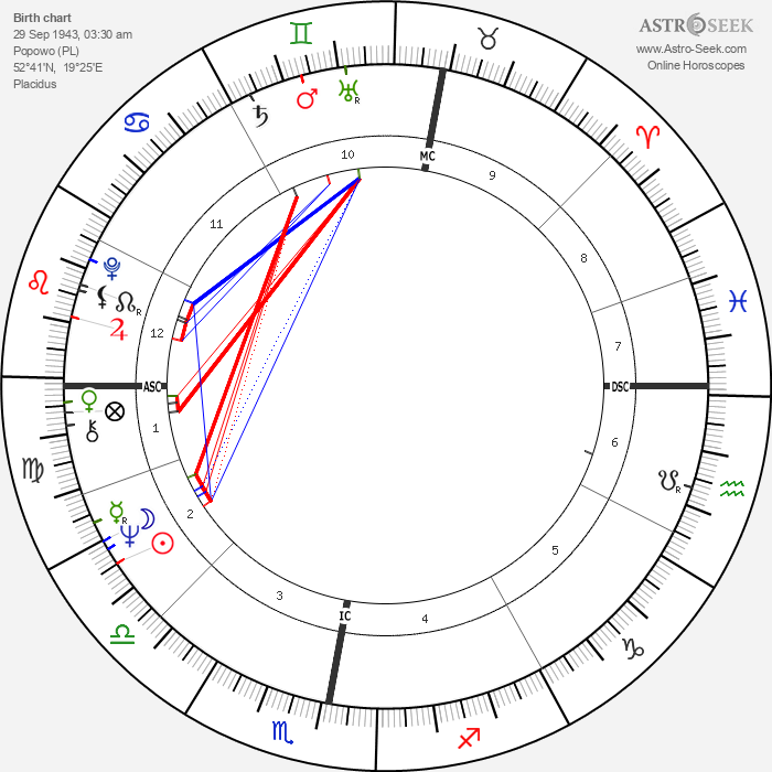 Lech Walesa - Astrology Natal Birth Chart