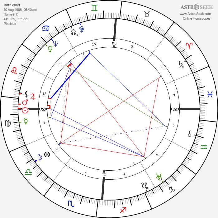Leda Gloria - Astrology Natal Birth Chart
