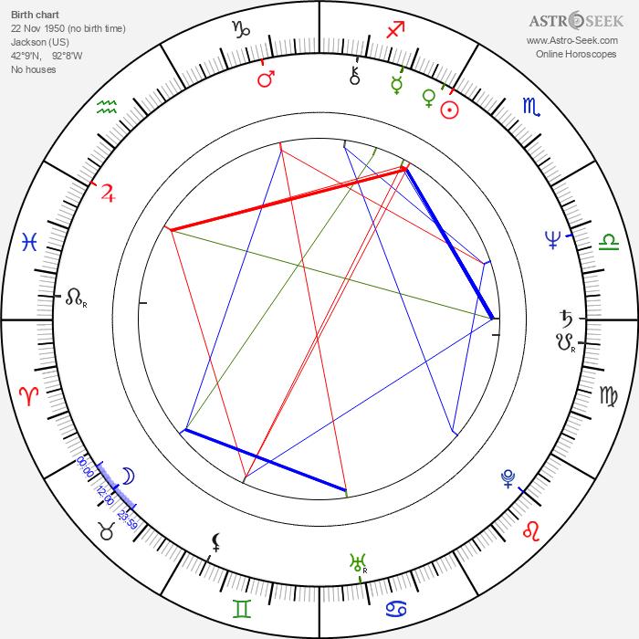 Lee Batchler - Astrology Natal Birth Chart