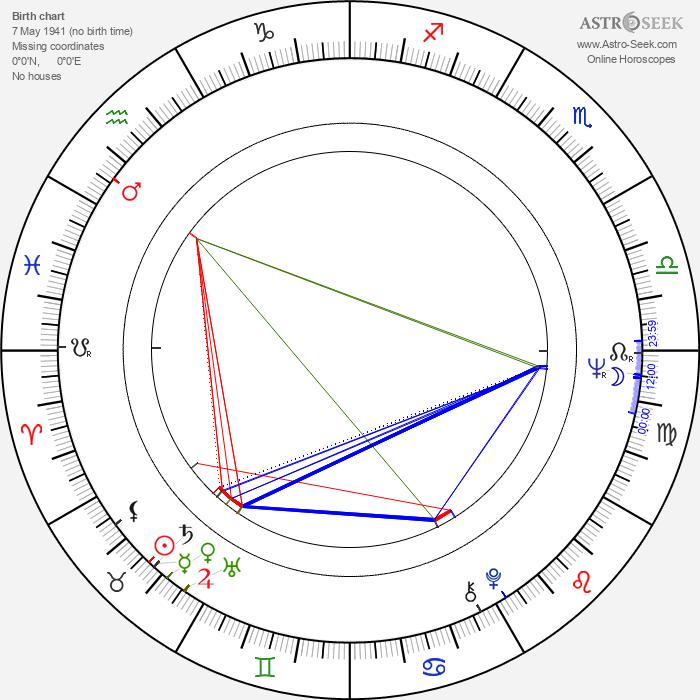 Lee de Broux - Astrology Natal Birth Chart