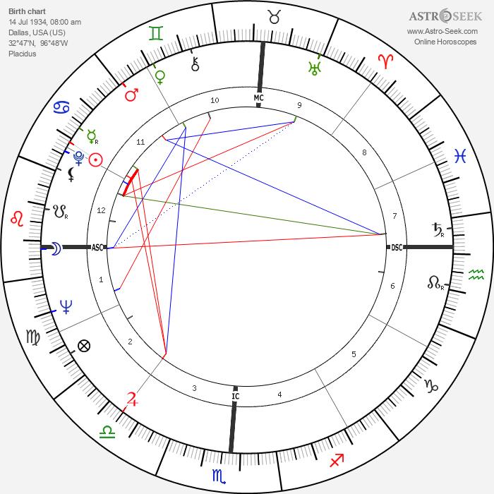 Lee Elder - Astrology Natal Birth Chart