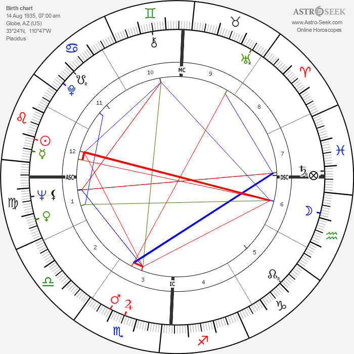 Lee Frost - Astrology Natal Birth Chart