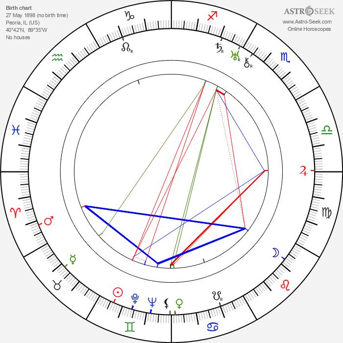 Lee Garmes - Astrology Natal Birth Chart
