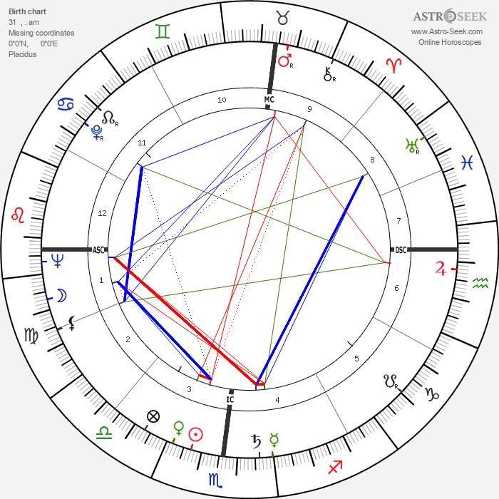 Lee Grant - Astrology Natal Birth Chart