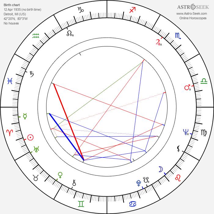 Lee H. Katzin - Astrology Natal Birth Chart