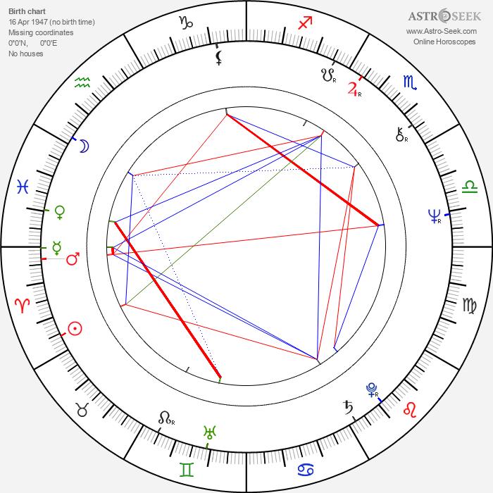 Lee Kerslake - Astrology Natal Birth Chart