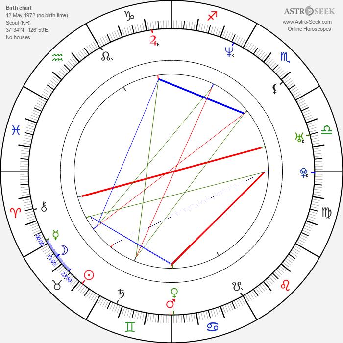 Lee Kim - Astrology Natal Birth Chart