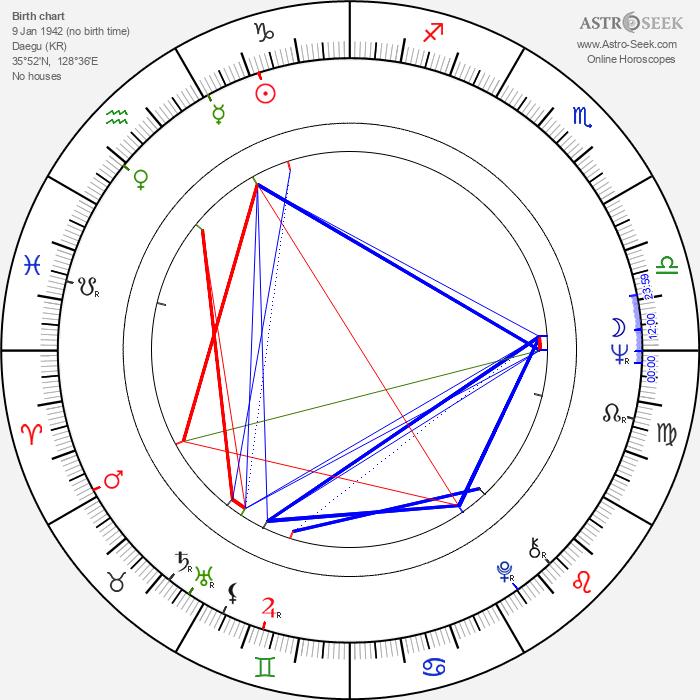 Lee Kun-Hee - Astrology Natal Birth Chart