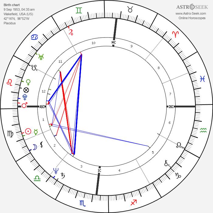 Lee Lehman - Astrology Natal Birth Chart