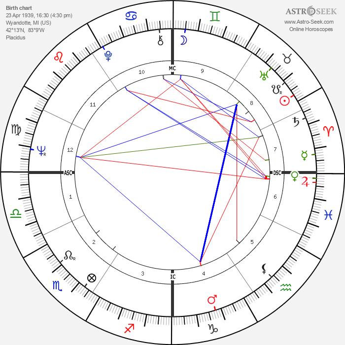 Lee Majors - Astrology Natal Birth Chart