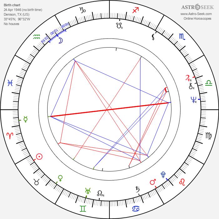Lee R. Mayes - Astrology Natal Birth Chart