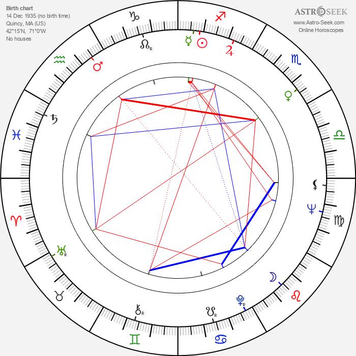 Lee Remick - Astrology Natal Birth Chart