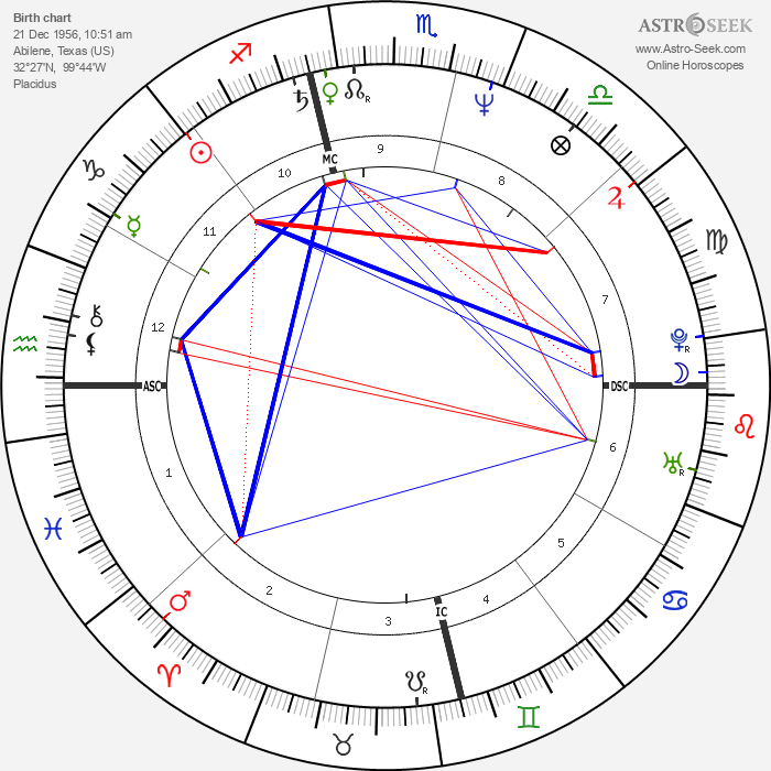 Lee Roy Parnell - Astrology Natal Birth Chart