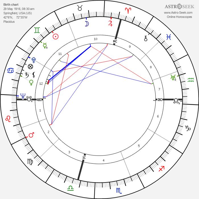 Lee Sannella - Astrology Natal Birth Chart