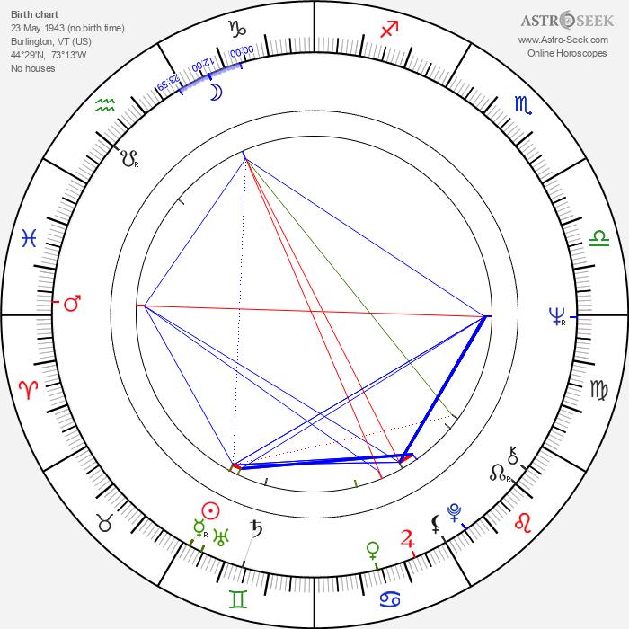 Lee Stanley - Astrology Natal Birth Chart
