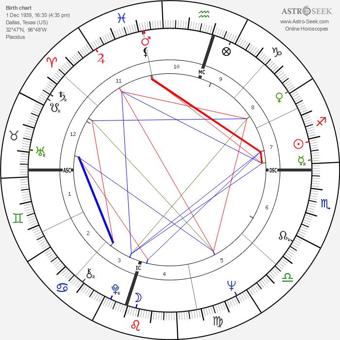 Lee Trevino - Astrology Natal Birth Chart