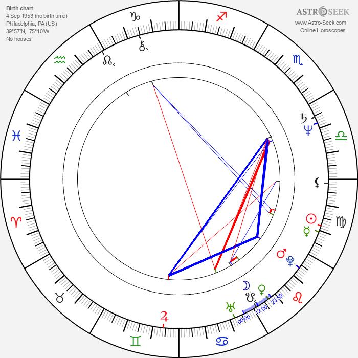 Lee von Ernst - Astrology Natal Birth Chart