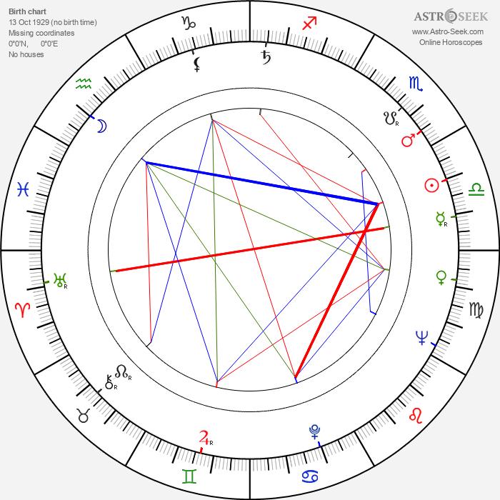 Leena Huttunen - Astrology Natal Birth Chart