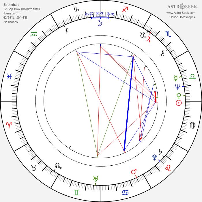 Leena Kokko - Astrology Natal Birth Chart