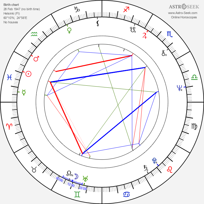 Leena Krohn - Astrology Natal Birth Chart