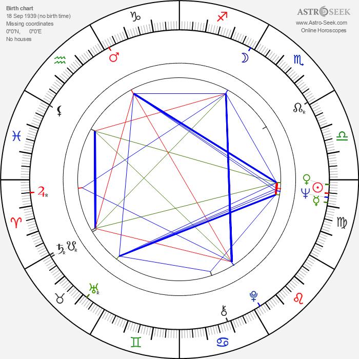 Leena Laulajainen - Astrology Natal Birth Chart