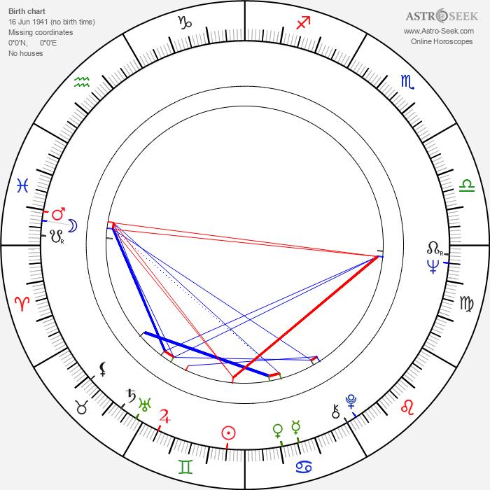 Leena Nuotio - Astrology Natal Birth Chart