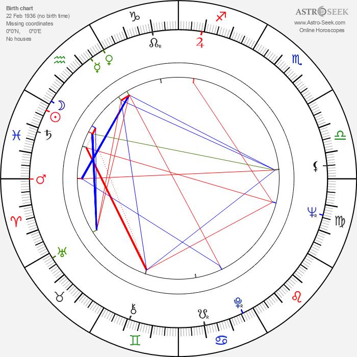 Leena Ortola - Astrology Natal Birth Chart