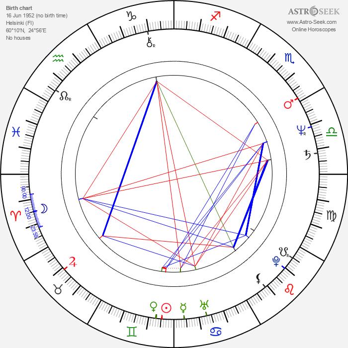 Leena Peltonen - Astrology Natal Birth Chart