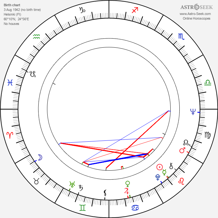 Leena Salokangas - Astrology Natal Birth Chart