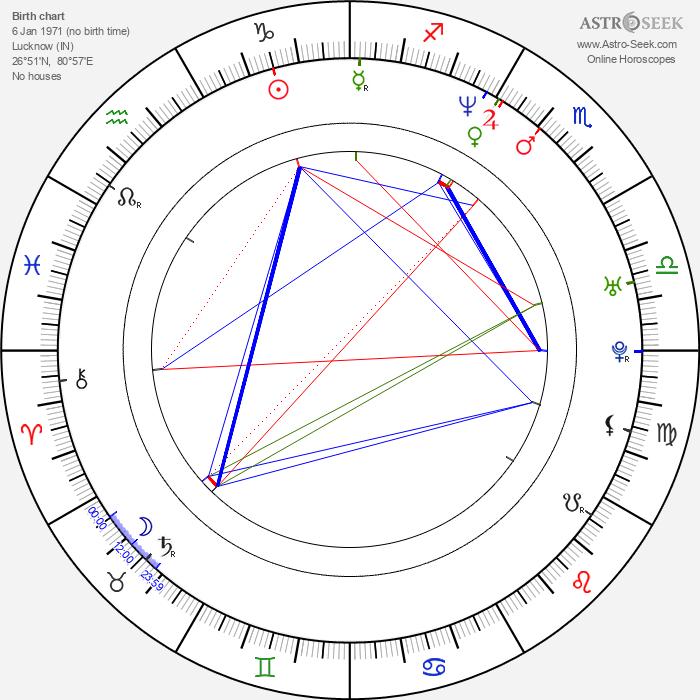 Leena Yadav - Astrology Natal Birth Chart