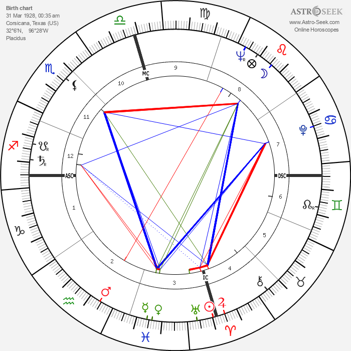 Lefty Frizzell - Astrology Natal Birth Chart